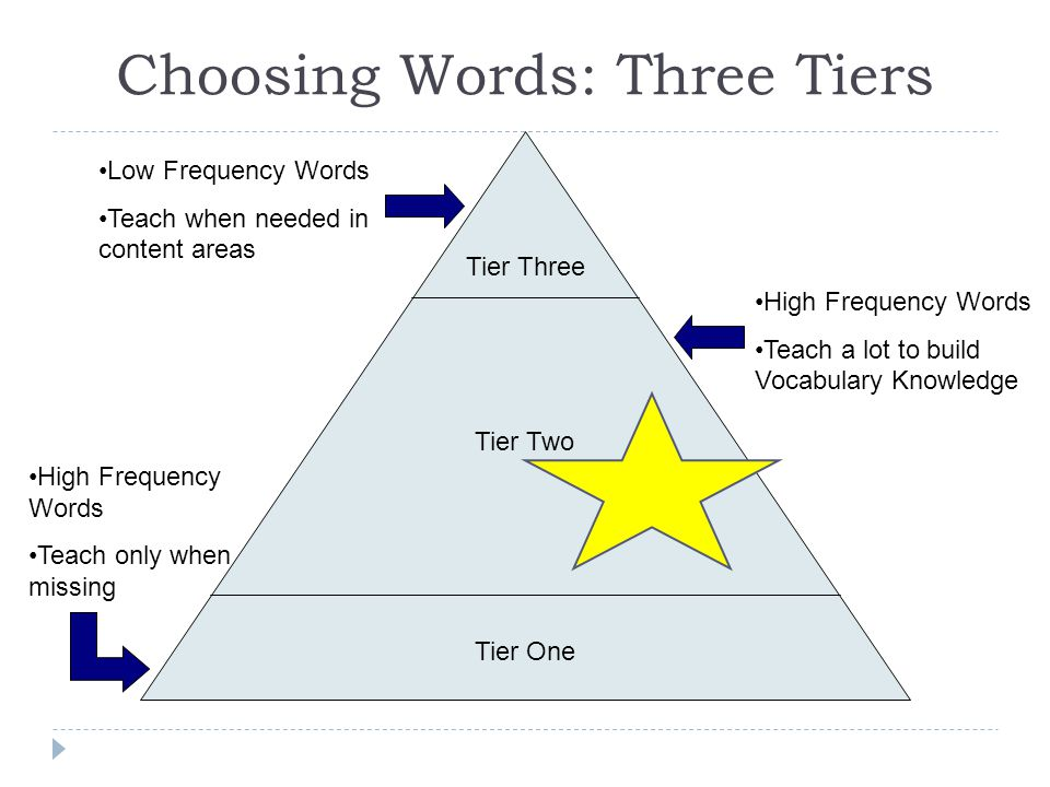Choosing Words: Three Tiers Tier One Tier Two Tier Three Low Frequency Words Teach when needed in content areas High Frequency Words Teach a lot to bu