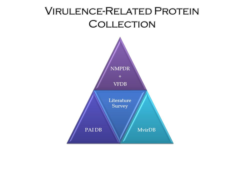 NMPDR + VFDB PAI DB Literature Survey MvirDB Virulence-Related Protein Collection