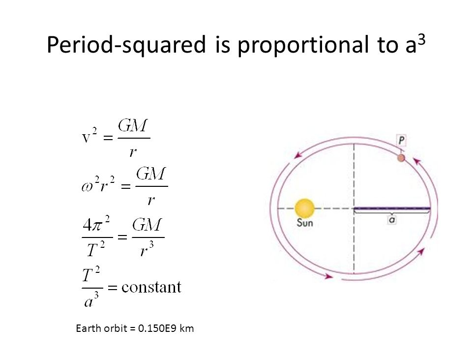 Period-squared is proportional to a 3 Earth orbit = 0.150E9 km