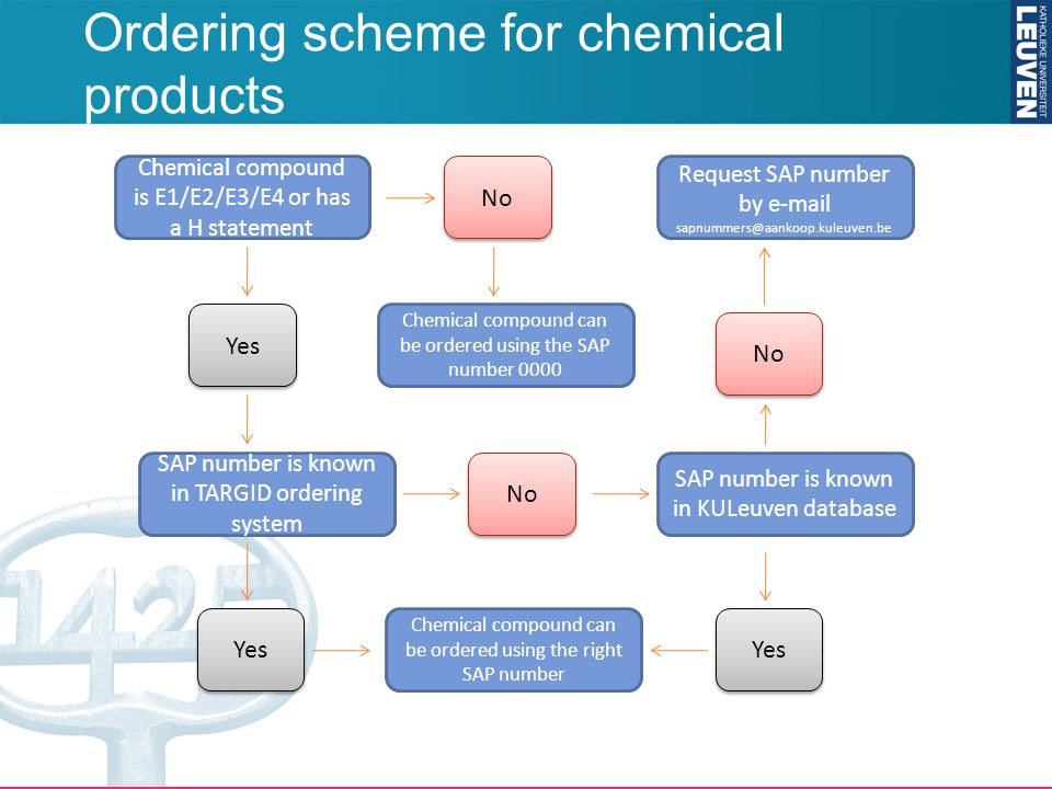 Ordering scheme for chemical products Chemical compound is E1/E2/E3/E4 or has a H statement No Yes SAP number is known in TARGID ordering system Yes Chemical compound can be ordered using the right SAP number No SAP number is known in KULeuven database No Request SAP number by e-mail sapnummers@aankoop.kuleuven.be Chemical compound can be ordered using the SAP number 0000 Yes