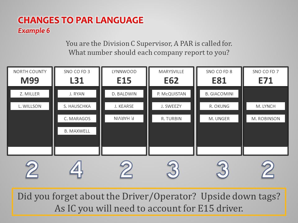 You are the Division C Supervisor, A PAR is called for. What number should each company report to you? NORTH COUNTY M99 SNO CO FD 3 L31 MARYSVILLE E62