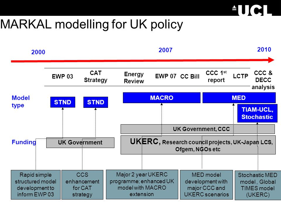 MARKAL modelling for UK policy EWP 03 CAT Strategy Energy Review EWP 07 CC Bill 2000 STND MACROMED UKERC, Research council projects, UK-Japan LCS, Ofg