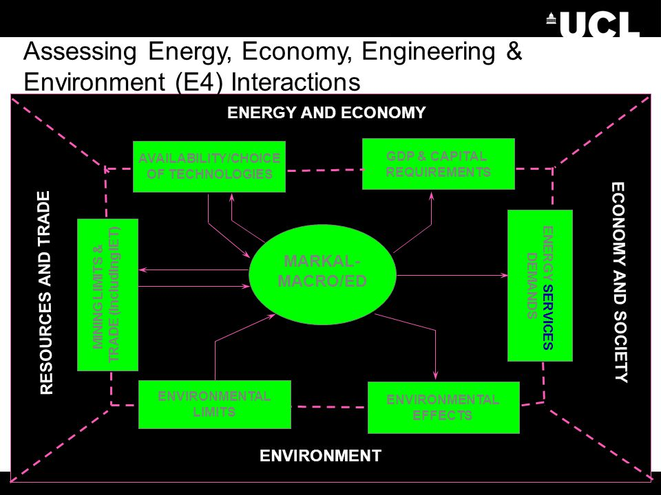 MARKAL- MACRO/ED AVAILABILITY/CHOICE OF TECHNOLOGIES GDP & CAPITAL REQUIREMENTS ENVIRONMENTAL EFFECTS MINING LIMITS & TRADE (including IET) ECONOMY AN