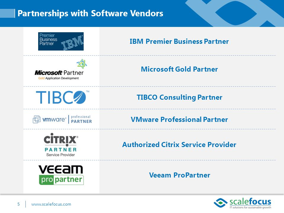 5www.scalefocus.com Partnerships with Software Vendors Veeam ProPartner Authorized Citrix Service Provider VMware Professional Partner TIBCO Consulting Partner Microsoft Gold Partner IBM Premier Business Partner