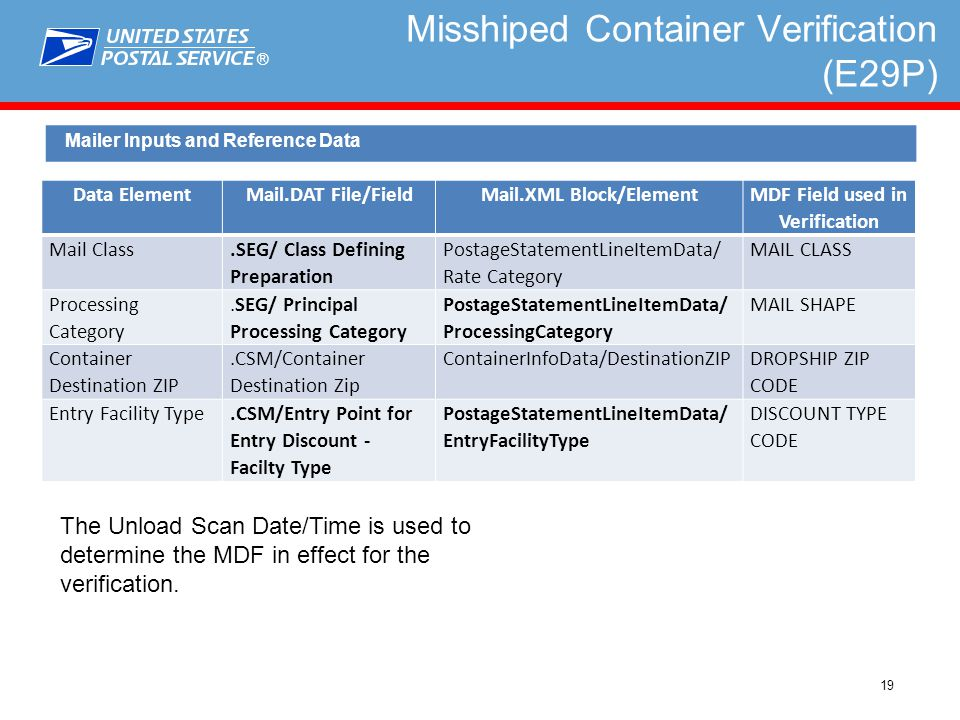 ® 19 Misshiped Container Verification (E29P) Mailer Inputs and Reference Data Data ElementMail.DAT File/FieldMail.XML Block/Element MDF Field used in Verification Mail Class.SEG/ Class Defining Preparation PostageStatementLineItemData/ Rate Category MAIL CLASS Processing Category.SEG/ Principal Processing Category PostageStatementLineItemData/ ProcessingCategory MAIL SHAPE Container Destination ZIP.CSM/Container Destination Zip ContainerInfoData/DestinationZIP DROPSHIP ZIP CODE Entry Facility Type.CSM/Entry Point for Entry Discount - Facilty Type PostageStatementLineItemData/ EntryFacilityType DISCOUNT TYPE CODE The Unload Scan Date/Time is used to determine the MDF in effect for the verification.