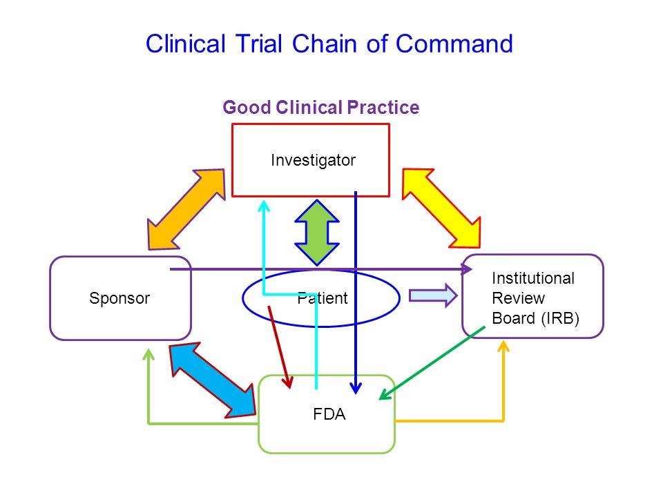 Clinical Trial Chain of Command Investigator PatientSponsor Institutional Review Board (IRB) FDA Good Clinical Practice
