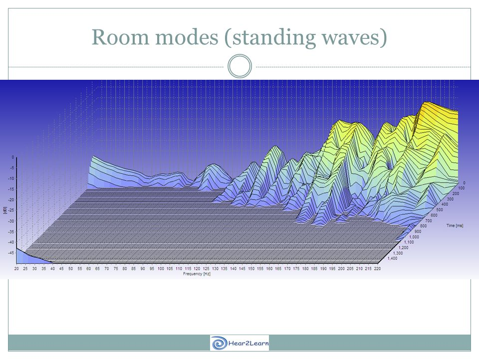 Room modes (standing waves)