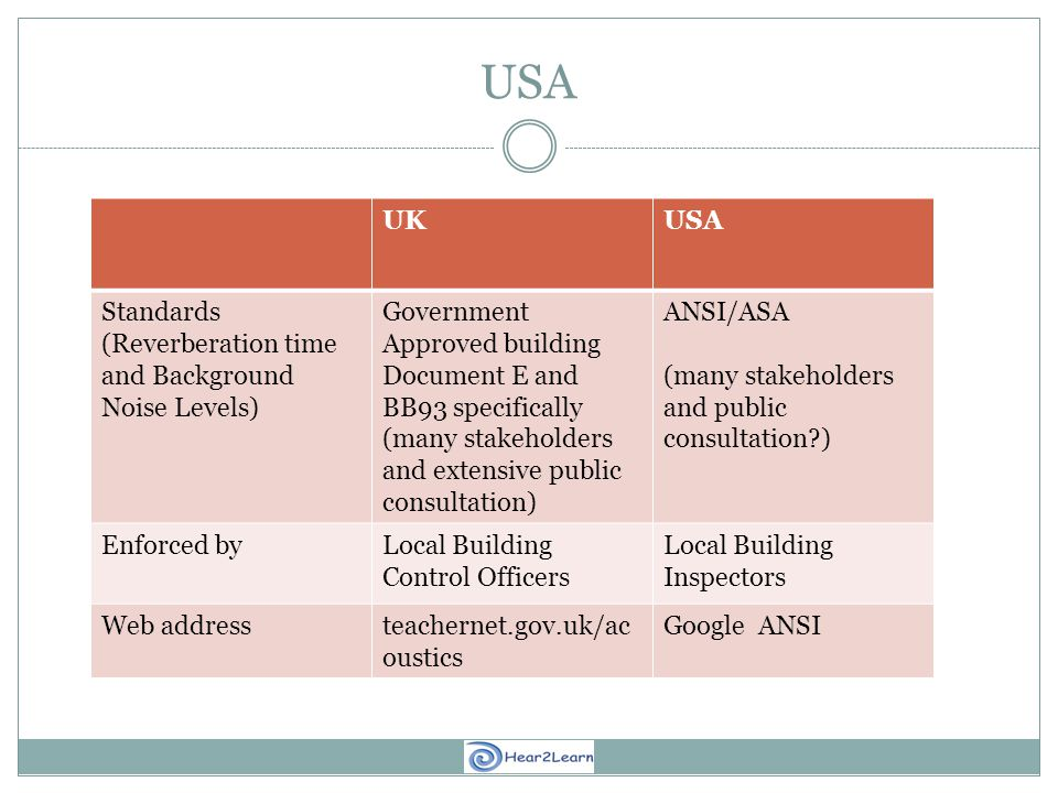 USA UKUSA Standards (Reverberation time and Background Noise Levels) Government Approved building Document E and BB93 specifically (many stakeholders and extensive public consultation) ANSI/ASA (many stakeholders and public consultation ) Enforced byLocal Building Control Officers Local Building Inspectors Web addressteachernet.gov.uk/ac oustics Google ANSI