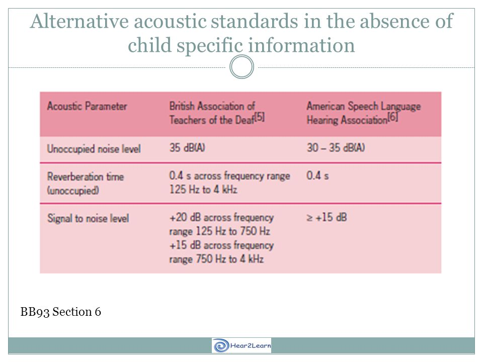 Alternative acoustic standards in the absence of child specific information BB93 Section 6