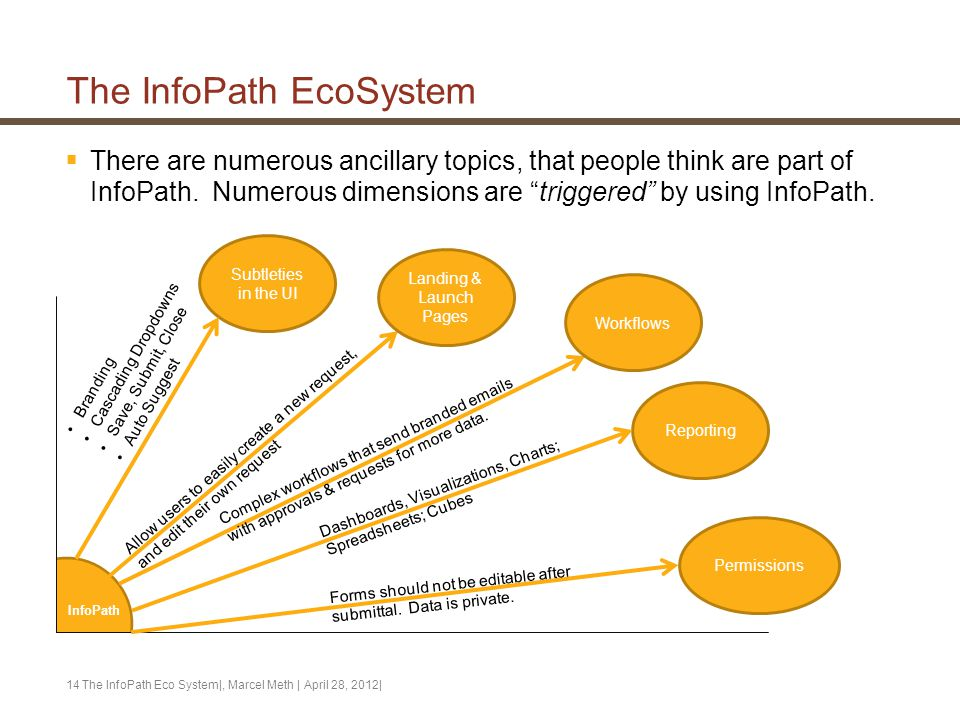 """The InfoPath EcoSystem  There are numerous ancillary topics, that people think are part of InfoPath. Numerous dimensions are """"triggered"""" by using Inf"""