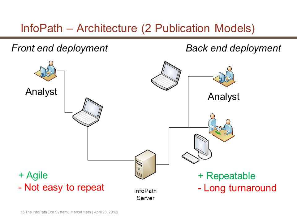 InfoPath – Architecture (2 Publication Models) The InfoPath Eco System|, Marcel Meth | April 28, 2012|16 InfoPath Server Analyst Front end deployment