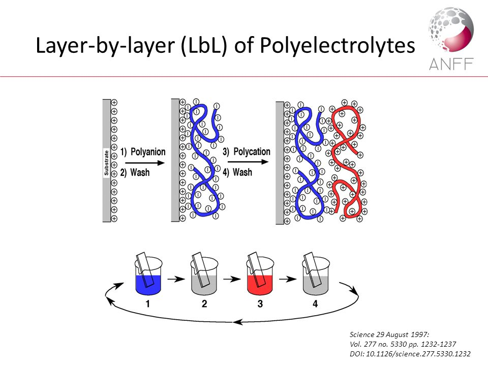 Layer-by-layer (LbL) of Polyelectrolytes Science 29 August 1997: Vol. 277 no. 5330 pp. 1232-1237 DOI: 10.1126/science.277.5330.1232
