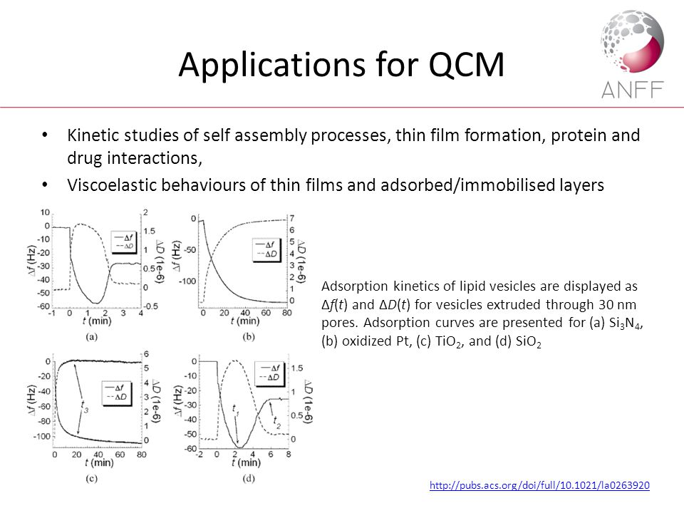 Applications for QCM Kinetic studies of self assembly processes, thin film formation, protein and drug interactions, Viscoelastic behaviours of thin f
