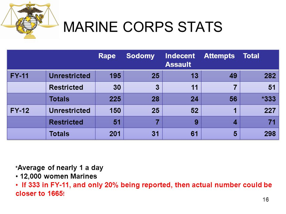 MARINE CORPS STATS 16 * Average of nearly 1 a day 12,000 women Marines If 333 in FY-11, and only 20% being reported, then actual number could be close