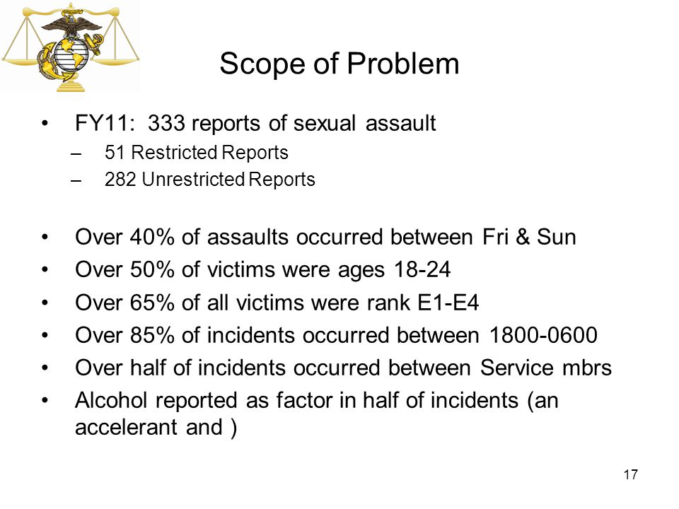 Scope of Problem FY11: 333 reports of sexual assault –51 Restricted Reports –282 Unrestricted Reports Over 40% of assaults occurred between Fri & Sun