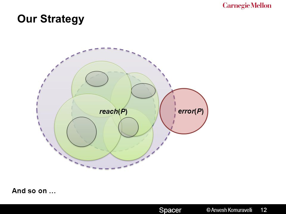 © Anvesh Komuravelli Spacer error(P) reach(P) Our Strategy 12 And so on …