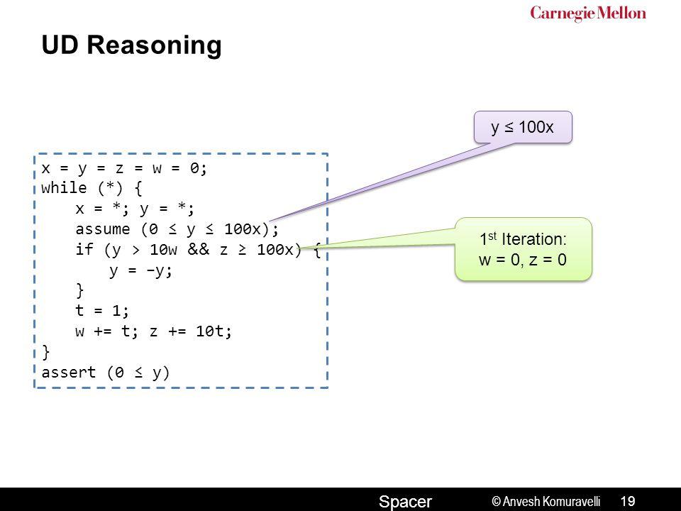 © Anvesh Komuravelli Spacer UD Reasoning x = y = z = w = 0; while (*) { x = *; y = *; assume (0 ≤ y ≤ 100x); if (y > 10w && z ≥ 100x) { y = −y; } t = 1; w += t; z += 10t; } assert (0 ≤ y) 1 st Iteration: w = 0, z = 0 1 st Iteration: w = 0, z = 0 19 y ≤ 100x