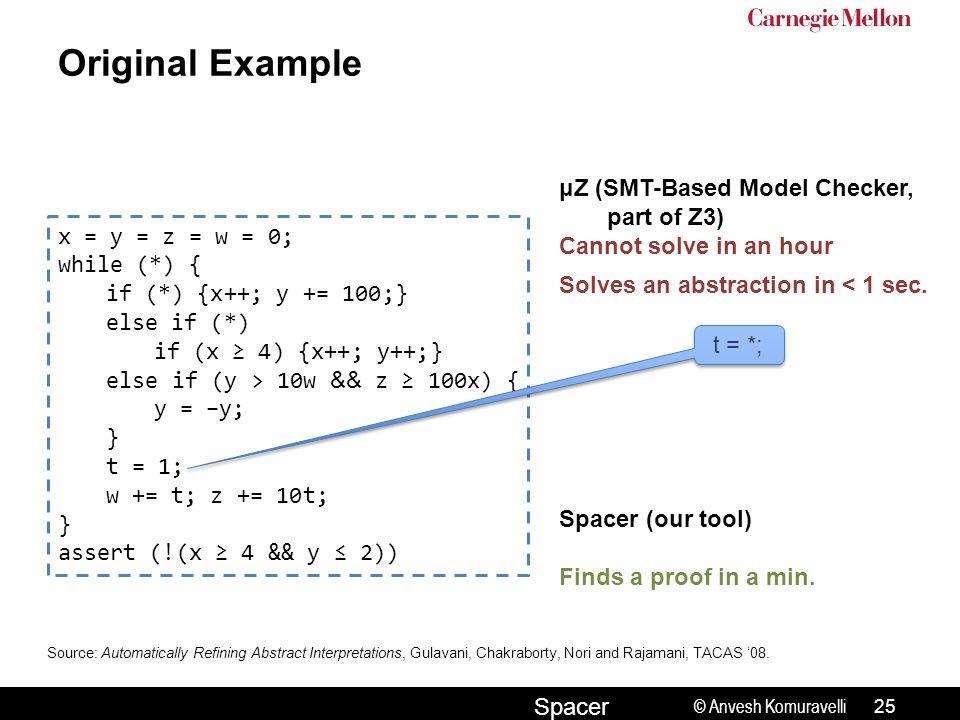 © Anvesh Komuravelli Spacer Original Example x = y = z = w = 0; while (*) { if (*) {x++; y += 100;} else if (*) if (x ≥ 4) {x++; y++;} else if (y > 10w && z ≥ 100x) { y = −y; } t = 1; w += t; z += 10t; } assert (!(x ≥ 4 && y ≤ 2)) Source: Automatically Refining Abstract Interpretations, Gulavani, Chakraborty, Nori and Rajamani, TACAS '08.