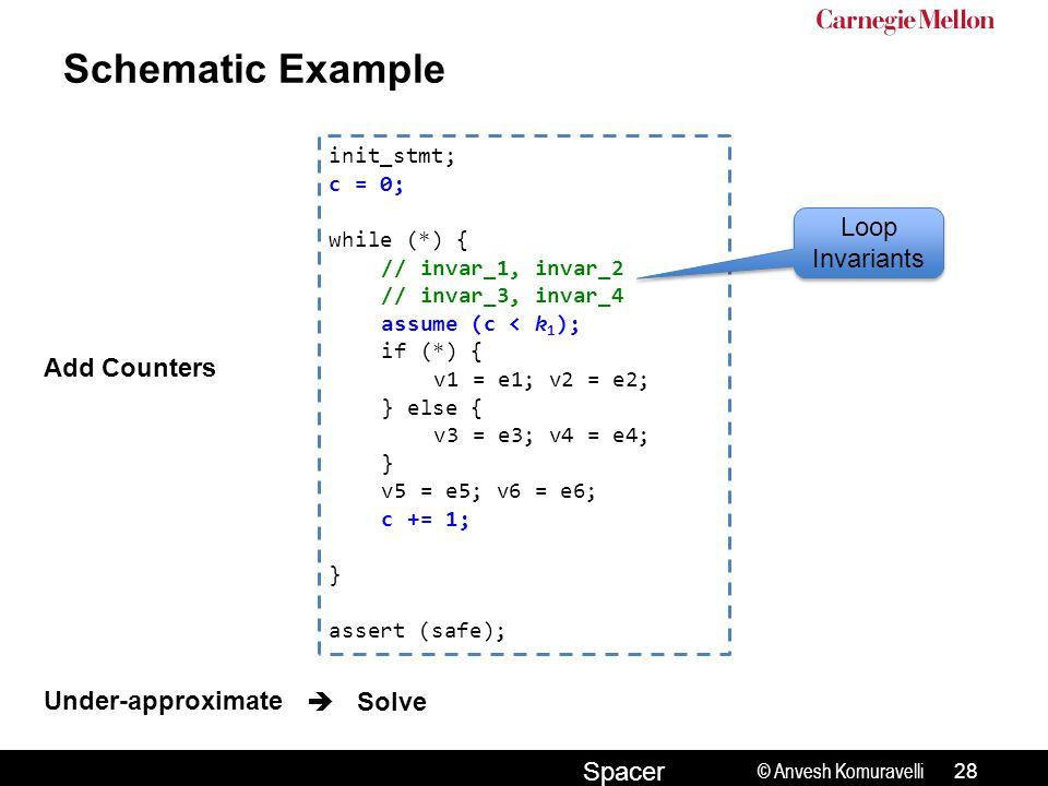 © Anvesh Komuravelli Spacer Schematic Example init_stmt; c = 0; while (*) { // invar_1, invar_2 // invar_3, invar_4 assume (c < k 1 ); if (*) { v1 = e1; v2 = e2; } else { v3 = e3; v4 = e4; } v5 = e5; v6 = e6; c += 1; } assert (safe); Add Counters Under-approximate Solve  Loop Invariants 28