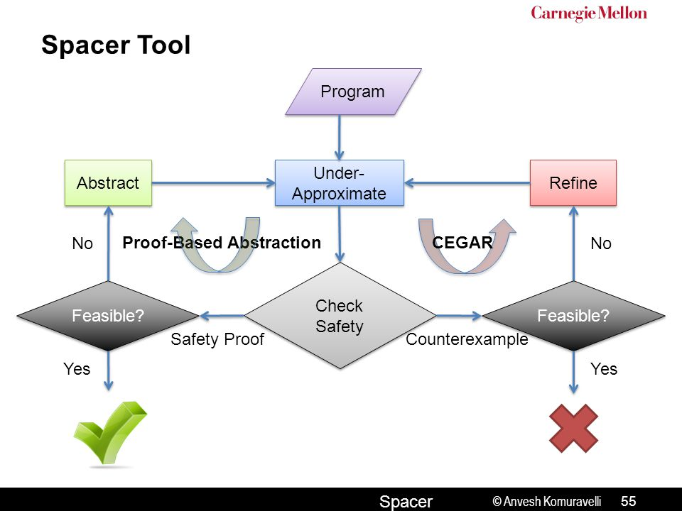 © Anvesh Komuravelli Spacer Spacer Tool Program Under- Approximate Check Safety Feasible.