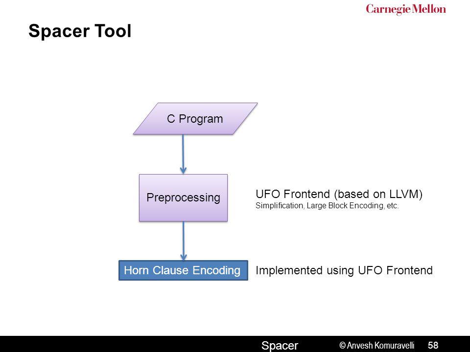 © Anvesh Komuravelli Spacer Spacer Tool C Program Preprocessing UFO Frontend (based on LLVM) Simplification, Large Block Encoding, etc.
