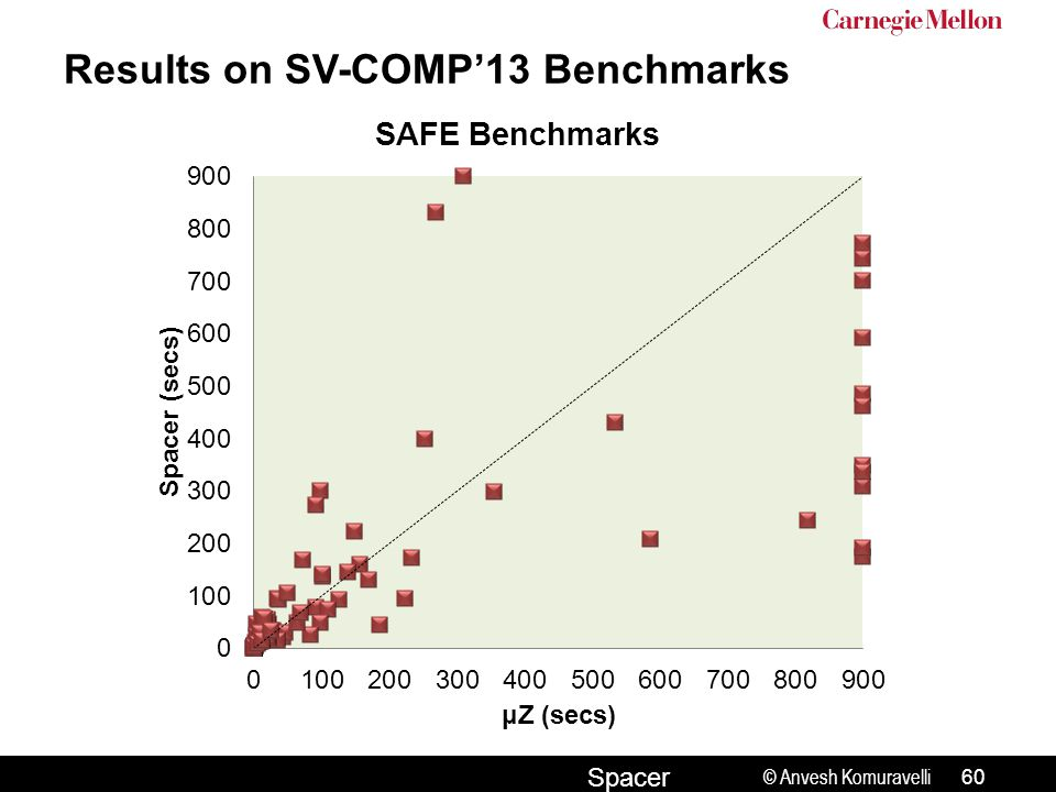 © Anvesh Komuravelli Spacer Results on SV-COMP'13 Benchmarks 60