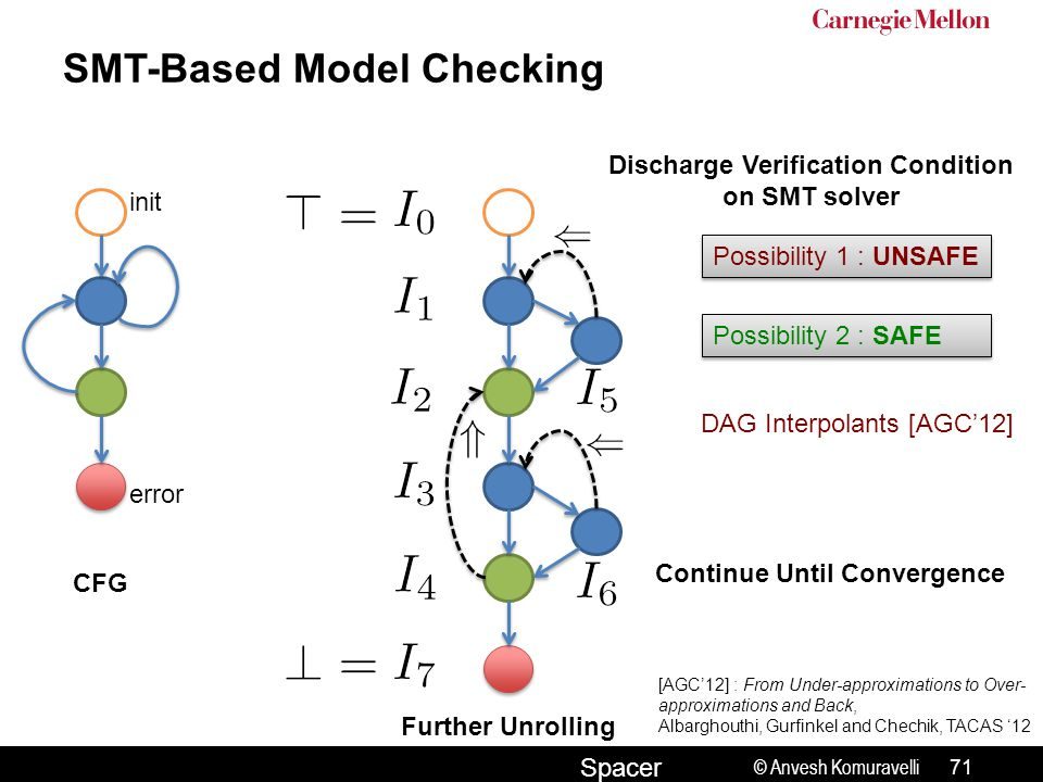 © Anvesh Komuravelli Spacer SMT-Based Model Checking init error CFG Further Unrolling Possibility 1 : UNSAFE Possibility 2 : SAFE DAG Interpolants [AG