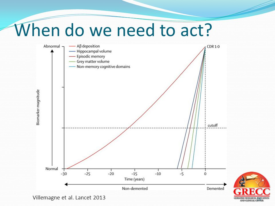 When do we need to act? 16 Villemagne et al. Lancet 2013