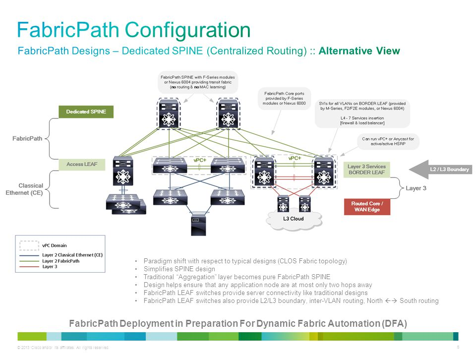6 FabricPath Deployment in Preparation For Dynamic Fabric Automation (DFA) Paradigm shift with respect to typical designs (CLOS Fabric topology) Simplifies SPINE design Traditional Aggregation layer becomes pure FabricPath SPINE Design helps ensure that any application node are at most only two hops away FabricPath LEAF switches provide server connectivity like traditional designs FabricPath LEAF switches also provide L2/L3 boundary, inter-VLAN routing, North  South routing