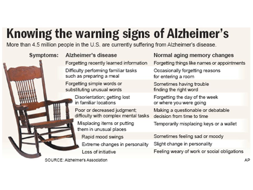 Early Signs and Symptoms of Alzheimer's Disease The Alzheimer's Association talks about the 10 signs of Alzheimer's disease 1) Memory loss that disrupts daily life 2) Challenges in planning or solving problems 3) Difficulty completing familiar tasks