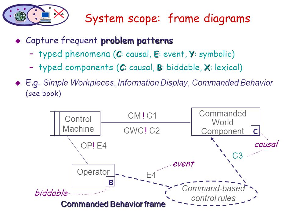 System scope: frame diagrams  problem patterns  Capture frequent problem patterns – CEY –typed phenomena (C: causal, E: event, Y: symbolic) – CBX –t