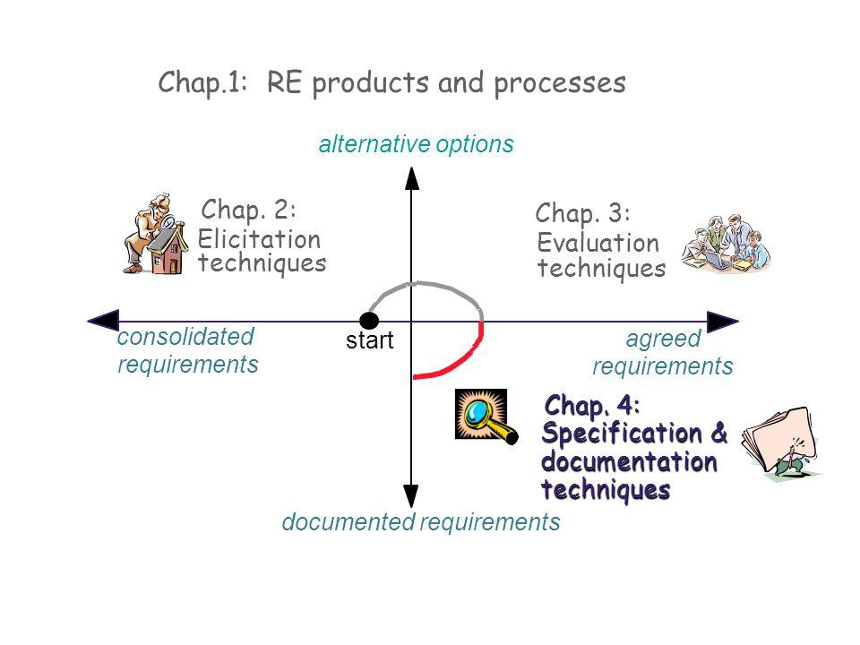 start Chap. 2: Elicitation techniques Chap. 3: Evaluation techniques alternative options agreed requirements documented requirements consolidated requ