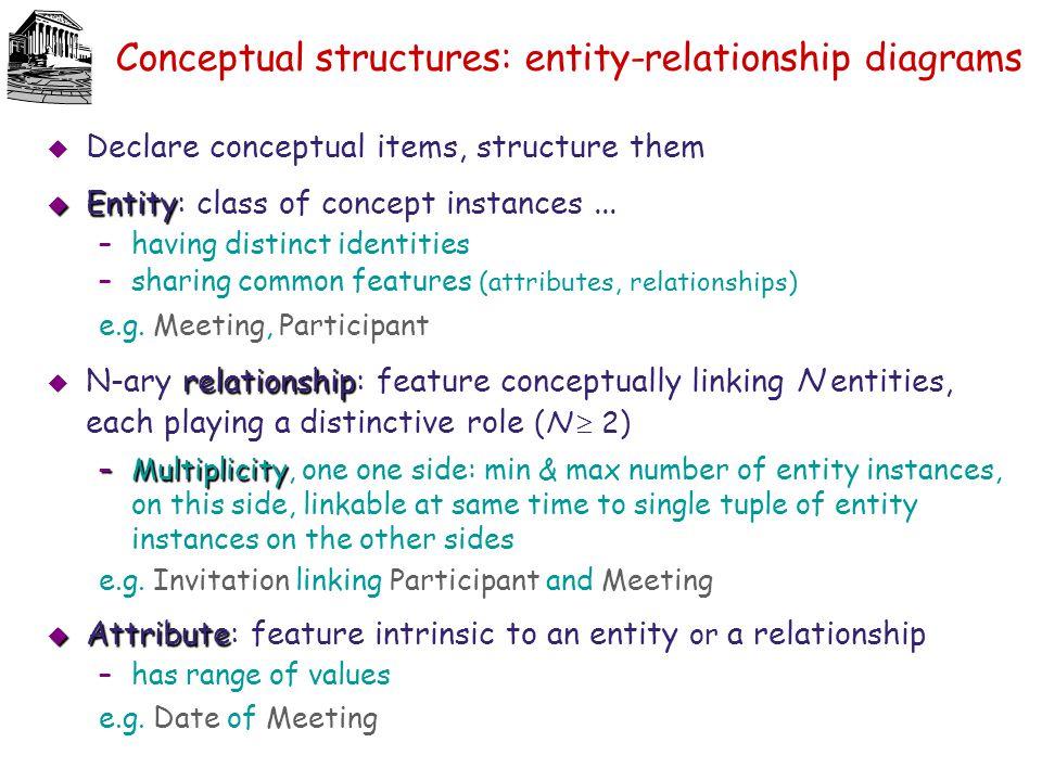 Conceptual structures: entity-relationship diagrams  Declare conceptual items, structure them  Entity  Entity: class of concept instances... –havin