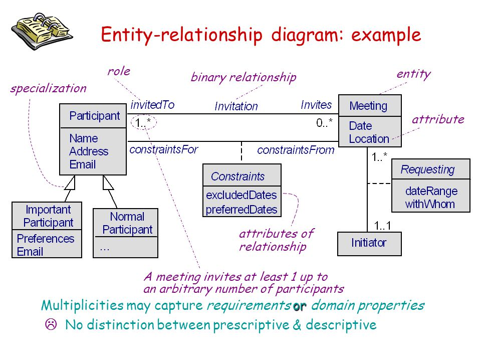 Entity-relationship diagram: example entity attribute attributes of relationship binary relationship A meeting invites at least 1 up to an arbitrary n