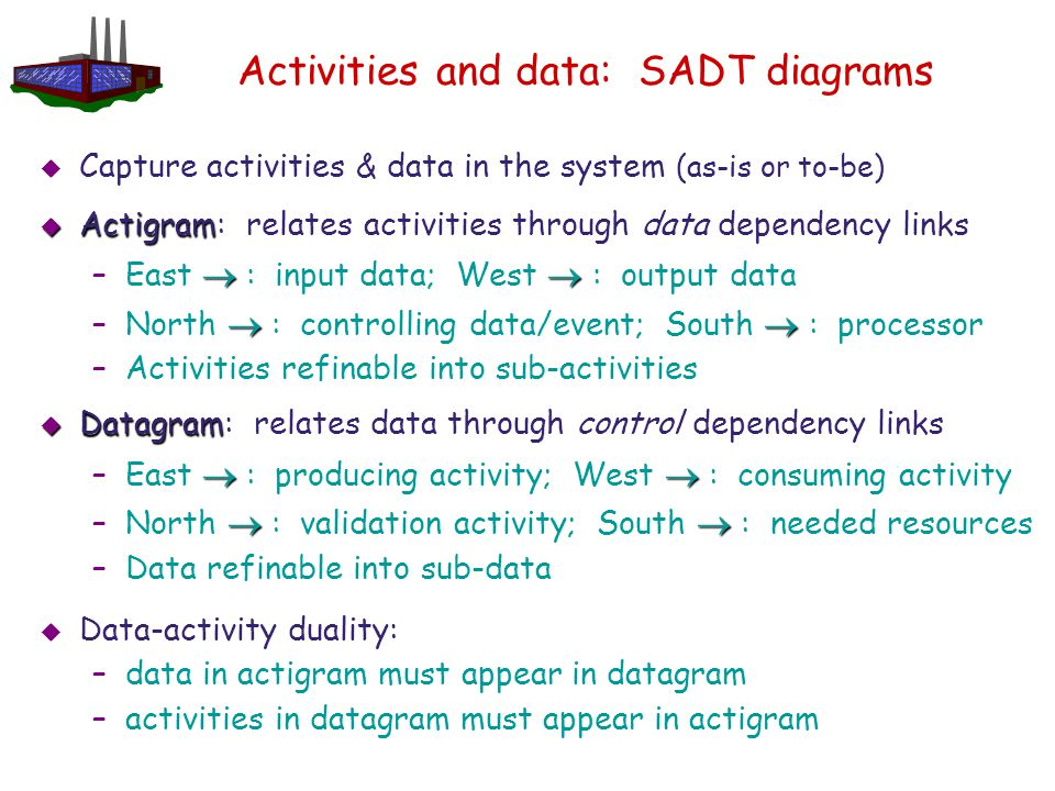 Activities and data: SADT diagrams  Capture activities & data in the system (as-is or to-be)  Actigram  Actigram: relates activities through data d