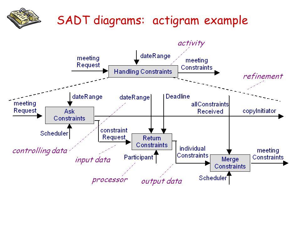 SADT diagrams: actigram example refinement input data output data processor controlling data activity