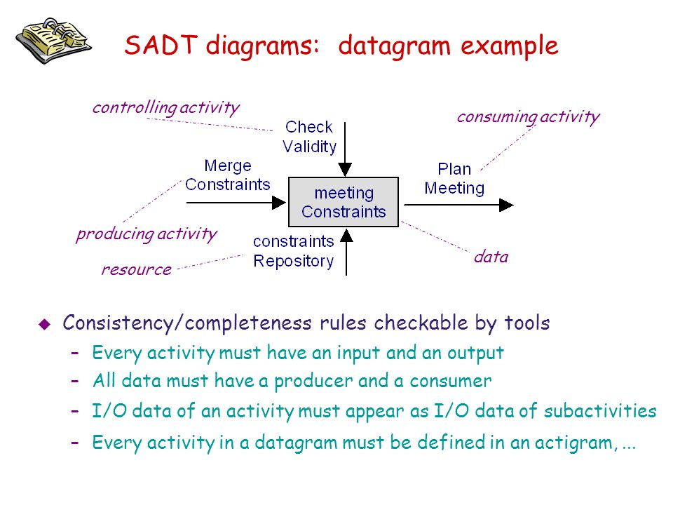 SADT diagrams: datagram example producing activity controlling activity consuming activity resource   Consistency/completeness rules checkable by to