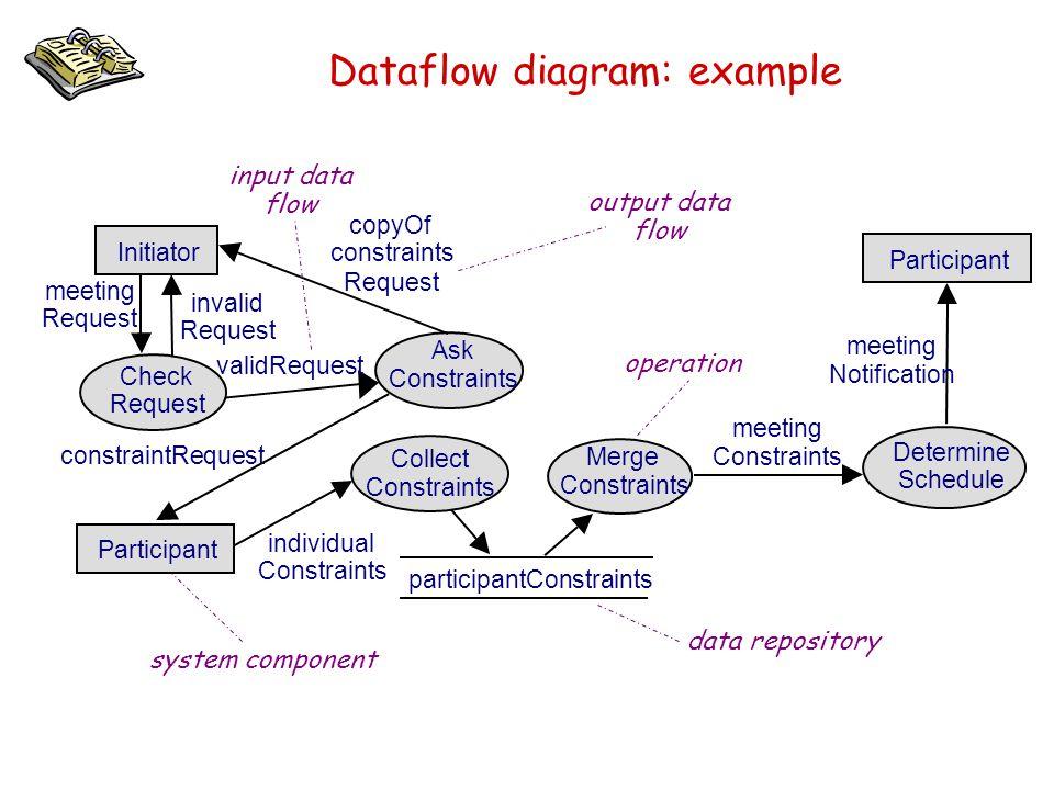 Dataflow diagram: example Initiator Ask Constraints copyOf constraints Request constraintRequest meeting Request meeting Constraints individual Constr