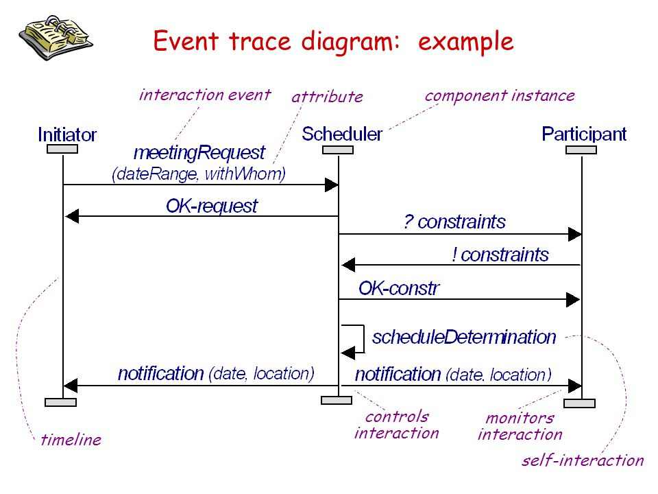 Event trace diagram: example interaction event attribute component instance controls interaction monitors interaction self-interaction timeline