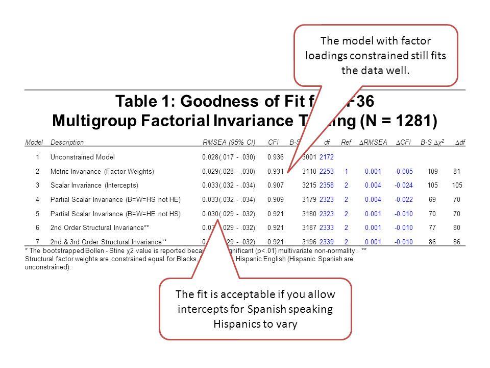 Table 1: Goodness of Fit for SF36 Multigroup Factorial Invariance Testing (N = 1281) ModelDescriptionRMSEA (95% CI)CFIB-S χ 2 *dfRef∆RMSEA∆CFIB-S ∆χ 2