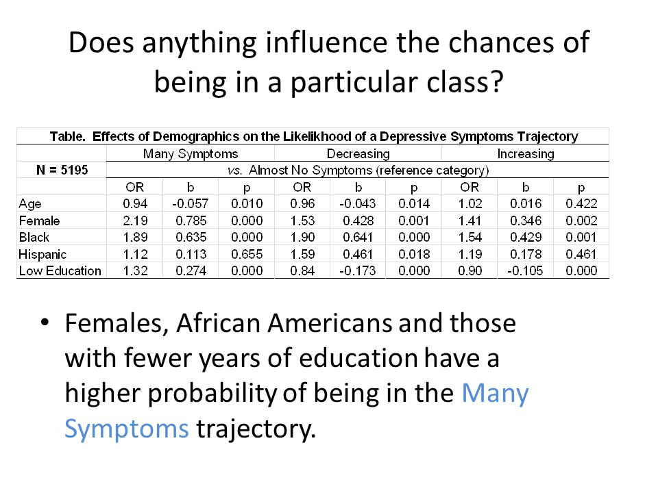 Females, African Americans and those with fewer years of education have a higher probability of being in the Many Symptoms trajectory.