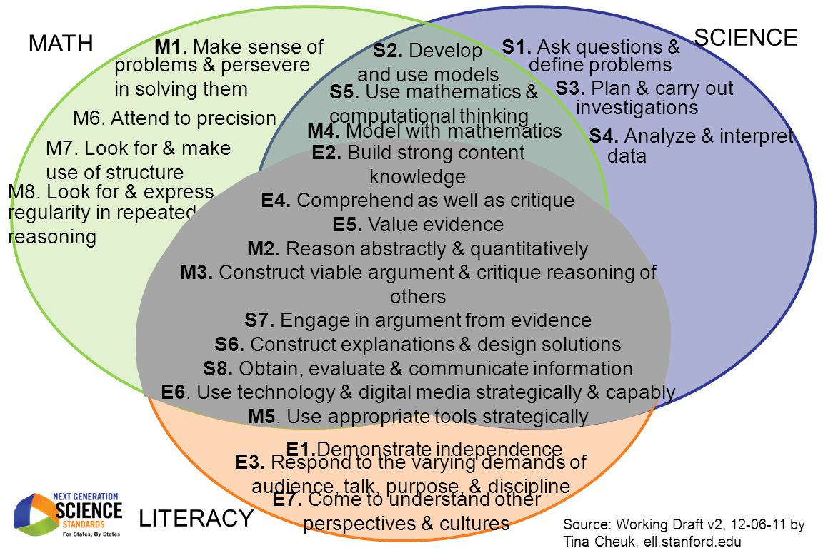 S5. Use mathematics & computational thinking M6. Attend to precision M7. Look for & make use of structure E3. Respond to the varying demands of audien