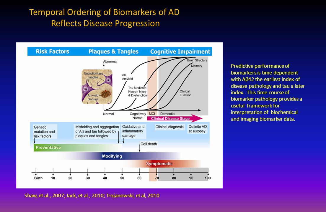 Temporal Ordering of Biomarkers of AD Reflects Disease Progression Shaw, et al., 2007; Jack, et al., 2010; Trojanowski, et al, 2010 Predictive performance of biomarkers is time dependent with A  42 the earliest index of disease pathology and tau a later index.