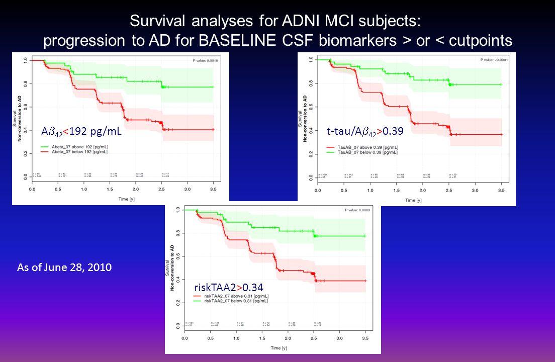 Autopsy-based CSF biomarker AD signature in ADNI MCI→AD progressors MCI→ADMCI→MCIoriginal MCI N82109191 A  1-42 (<192 pg/mL) 90.2%64.2%75.4% t-tau (>93 pg/mL)58.5%35.8%45.5% p-tau 181 (>23 pg/mL)85.4%59.6%70.7% t-tau/A  1-42 (>0.39) 92.7%56.9%70.7% p-tau 181 /A  1-42 (>0.1) 92.7%67.0%78.0% riskTAA2 (>0.22)89.0%58.7%71.7% Frequency distribution plots for A  1-42 ADNI data as of 6/30/2010