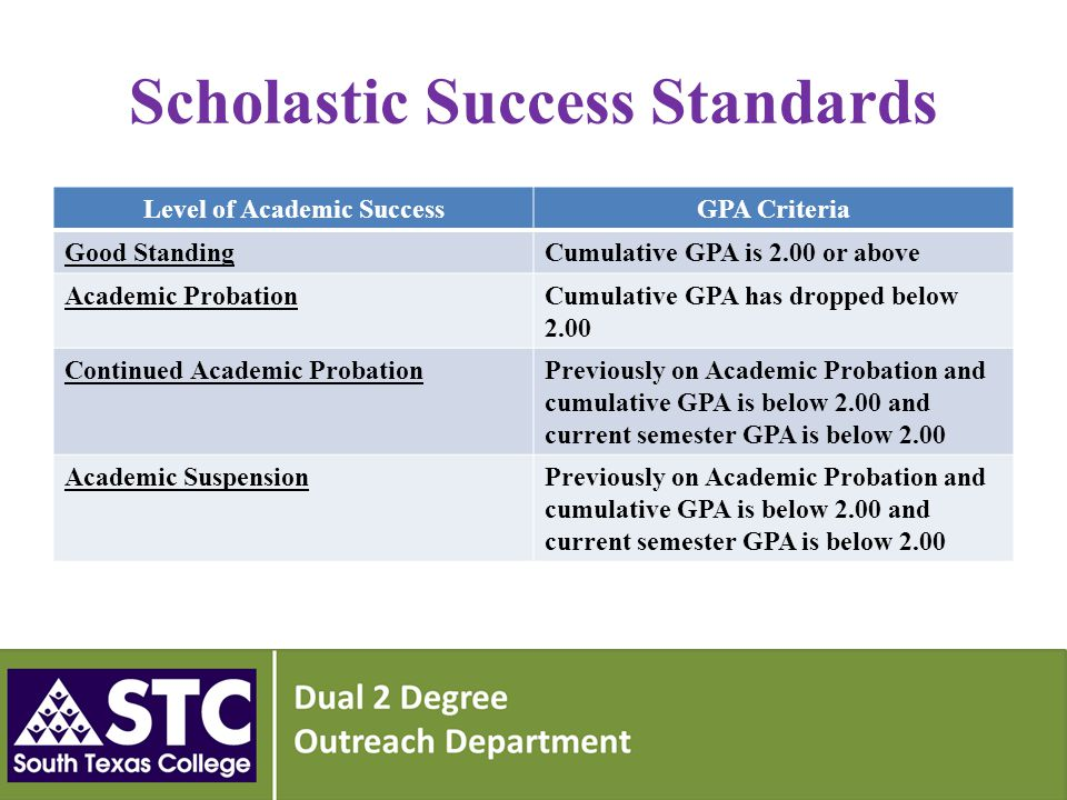 Scholastic Success Standards Level of Academic SuccessGPA Criteria Good StandingCumulative GPA is 2.00 or above Academic ProbationCumulative GPA has dropped below 2.00 Continued Academic ProbationPreviously on Academic Probation and cumulative GPA is below 2.00 and current semester GPA is below 2.00 Academic SuspensionPreviously on Academic Probation and cumulative GPA is below 2.00 and current semester GPA is below 2.00