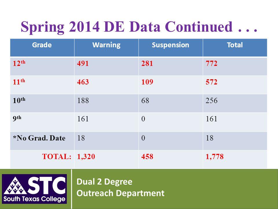 Spring 2014 DE Data Continued...