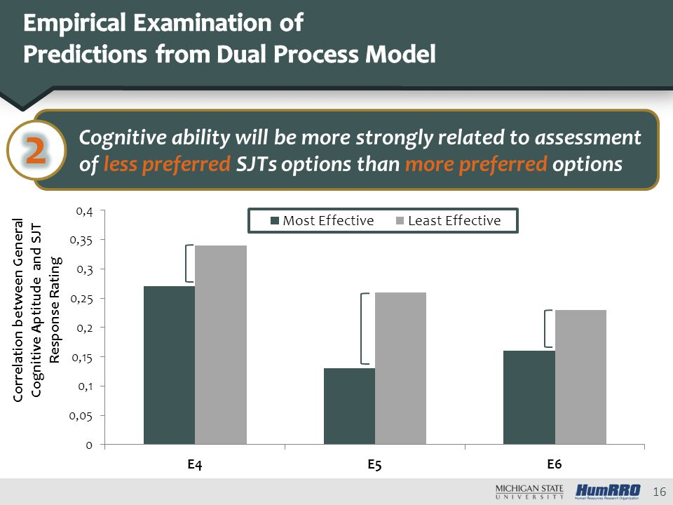 Cognitive ability will be more strongly related to assessment of less preferred SJTs options than more preferred options 16