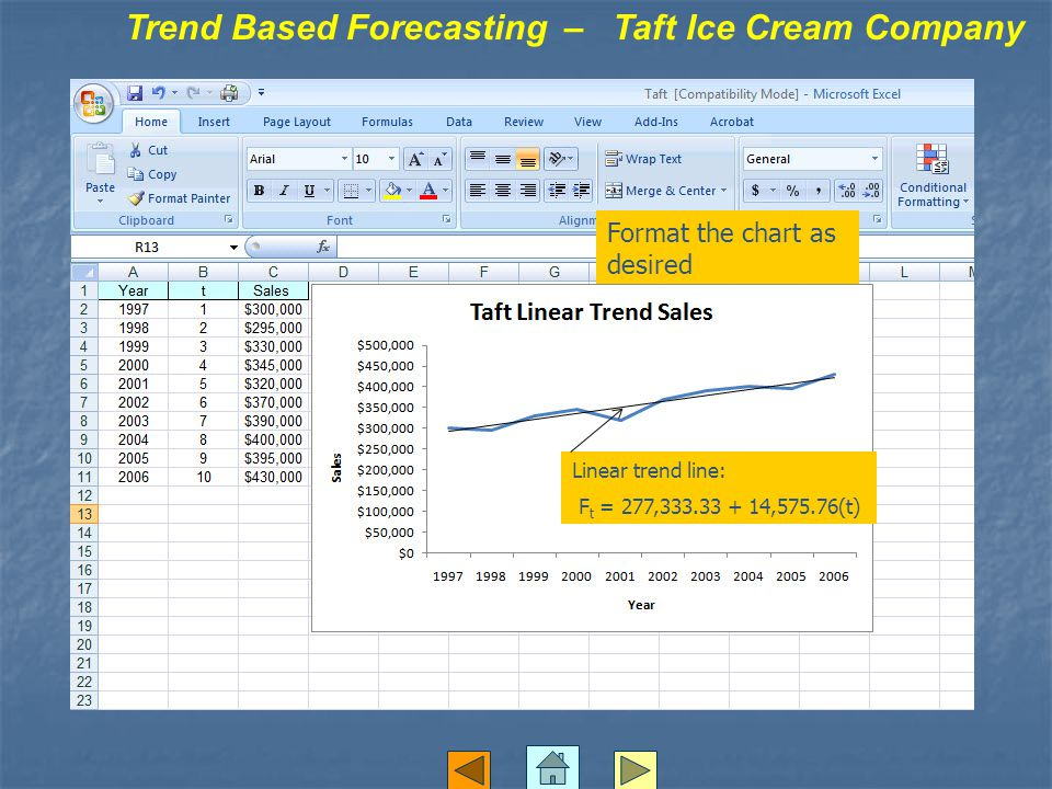 Trend Based Forecasting – Taft Ice Cream Company Format the chart as desired Linear trend line: F t = 277,333.33 + 14,575.76(t)
