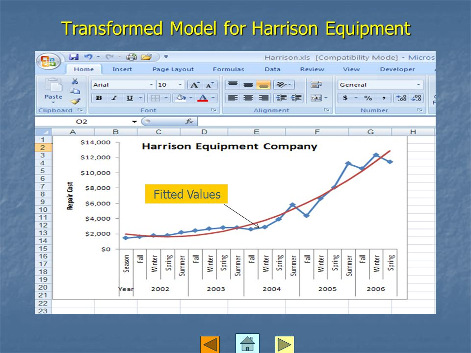 Transformed Model for Harrison Equipment Fitted Values