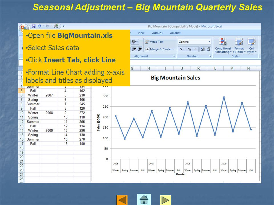 Seasonal Adjustment – Big Mountain Quarterly Sales Open file BigMountain.xls Select Sales data Click Insert Tab, click Line Format Line Chart adding x-axis labels and titles as displayed